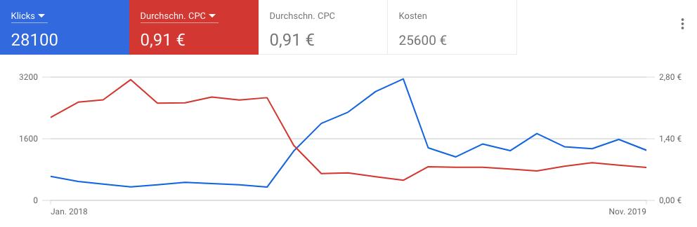CPC_Kosten_Klicks