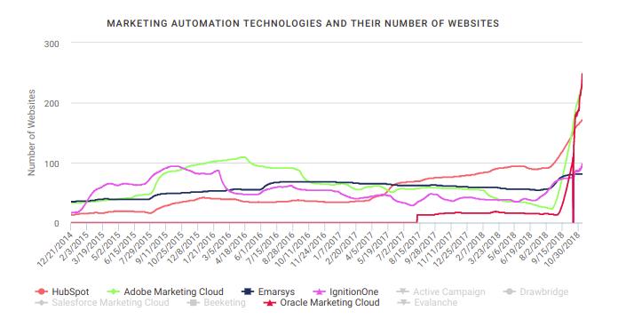 Datanyze Marketing Automation Entwicklung 2014 bis 2018