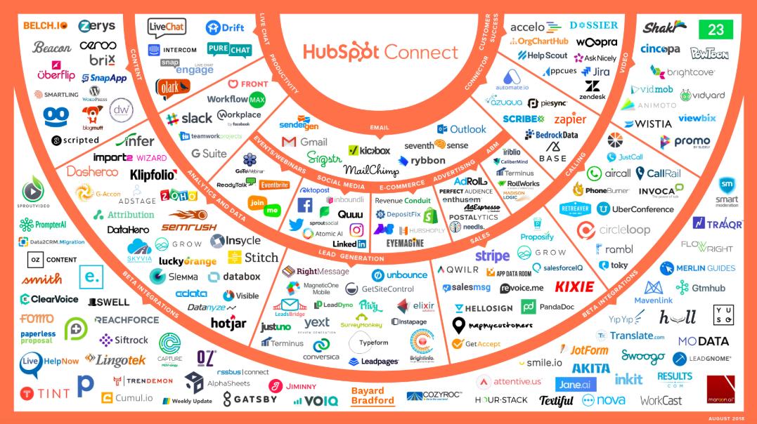 hubspot_connect
