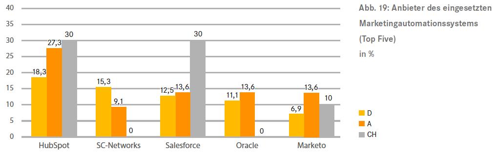 marketing_automation_marketshare_at_dmvoe