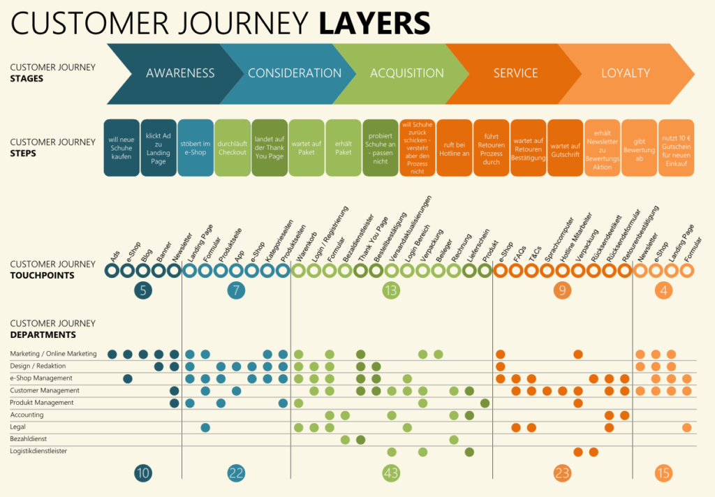 shopify_buyers_journey_map
