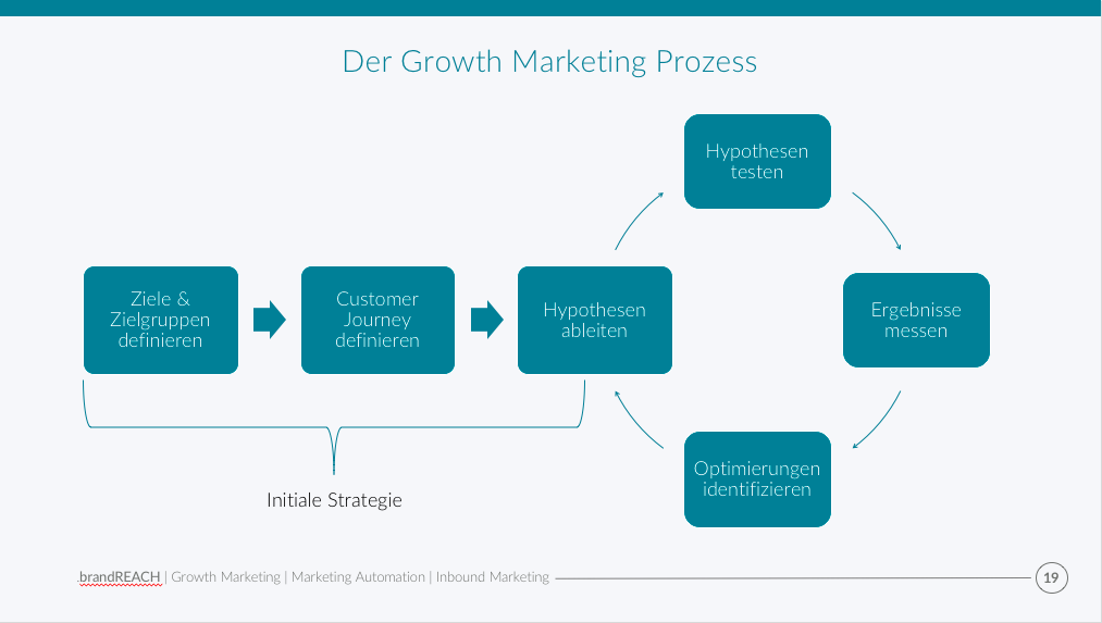 Warum Growth Marketing?