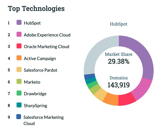 Datanyze Market Share Marketing Automation