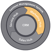 HubSpot Marketing Hub Services