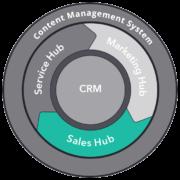 HubSpot Sales Hub Services