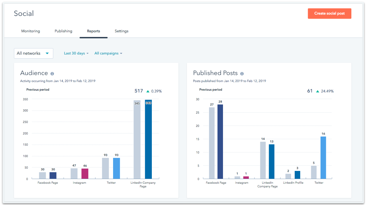 Social Reports Overview