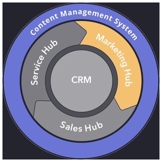 Mehr Kontrolle über die Content-Erstellung