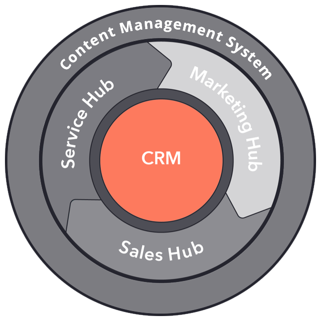 Kostenlose E-Mail-Marketing Tools im HubSpot CRM