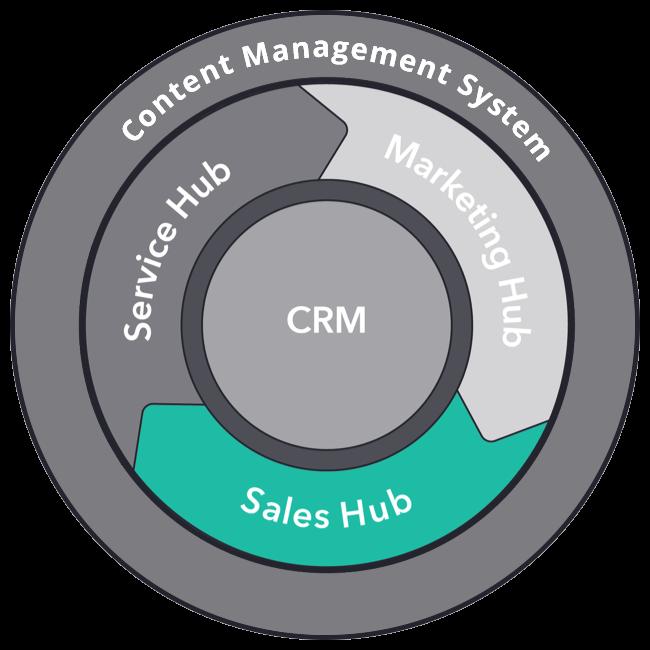 Sales Hub Professional Updates